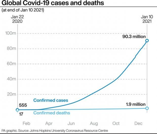 East London and West Essex Guardian Series: Global Covid-19 cases and deaths. (PA)