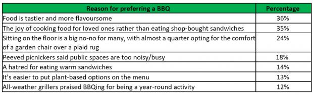 East London and West Essex Guardian Series:  The reasons Brits prefer BBQs to picnics.