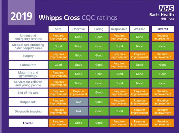 East London and West Essex Guardian Series: Whipps Cross Hospital CQC rating 2019